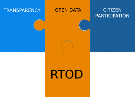 RTOD with Transparency, Open Data and Citizen Participation modules